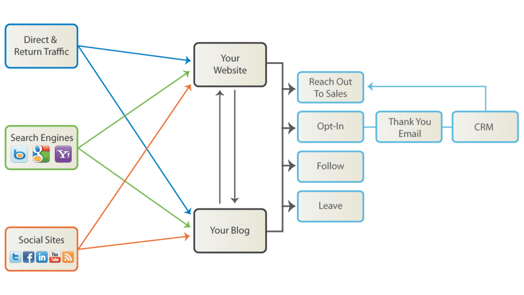 Follow This B2B Marketing Process to Get Leads Across the Goal Line.