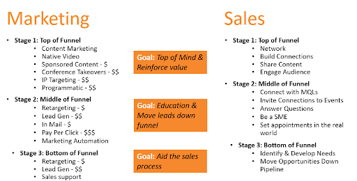 Marketing Vs. Sales Roles for Each Stage of the B2B Marketing Funnel