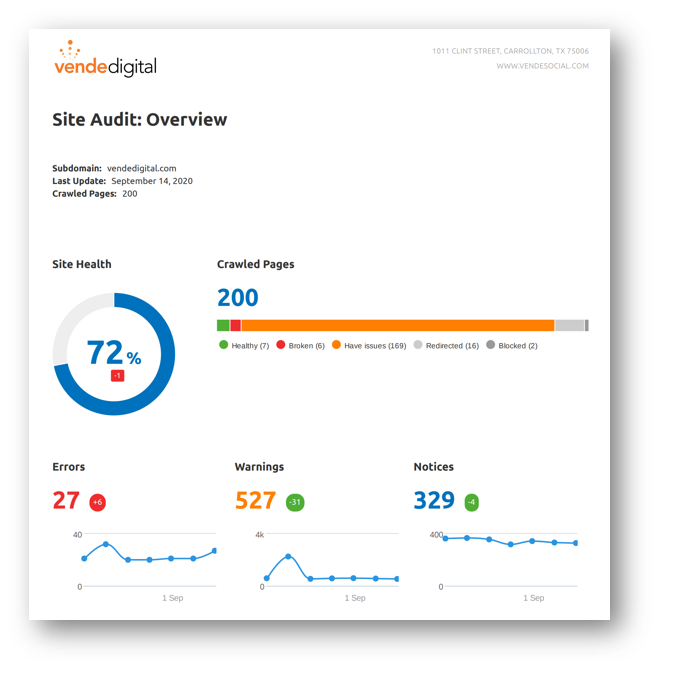 Get Your Website Analyzed