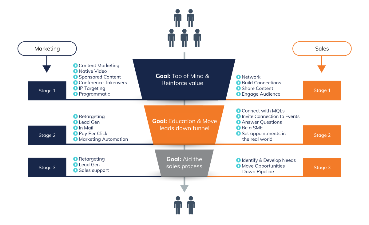 channels for ABM sales funnel