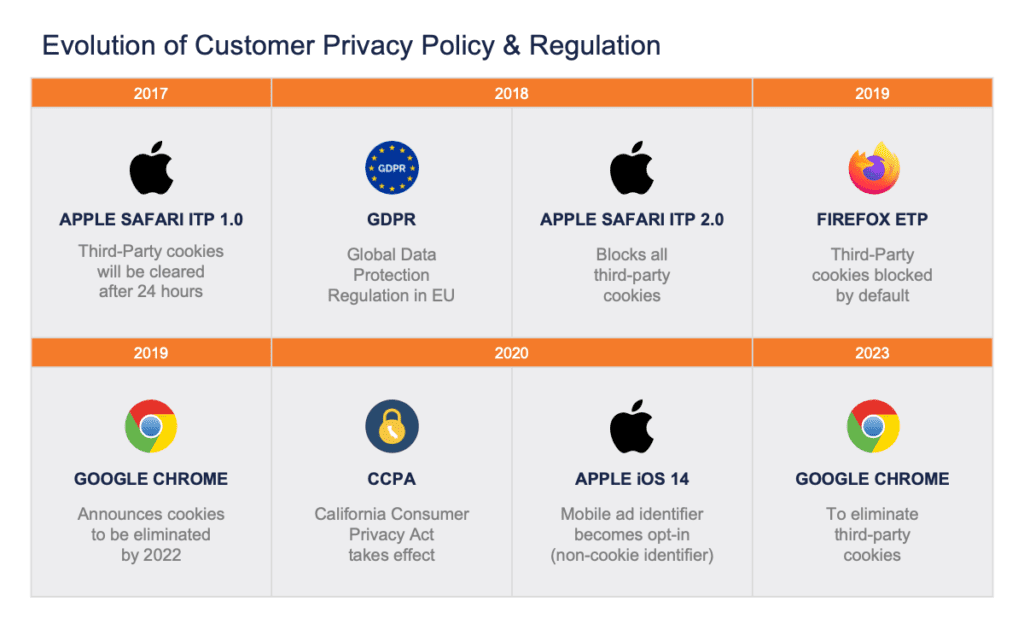 privacy policy and regulations
